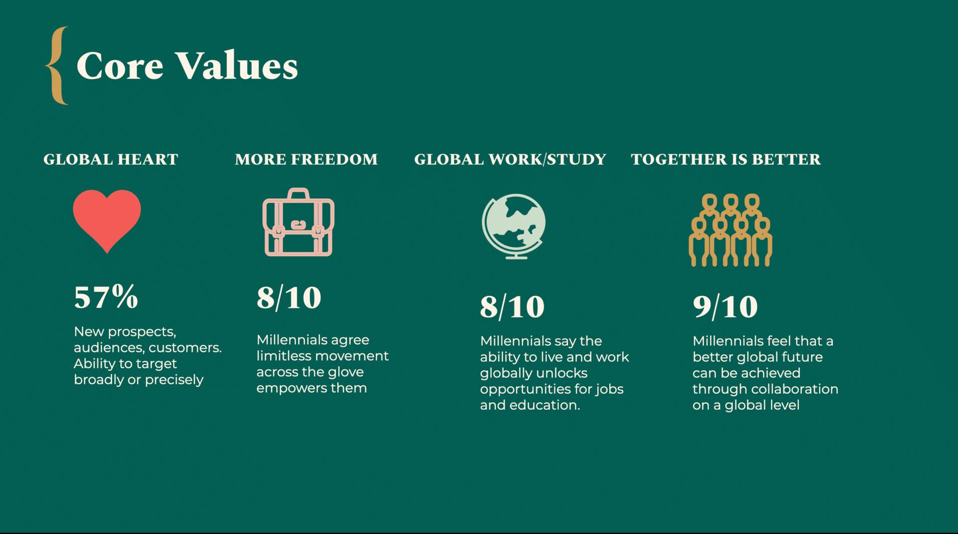 Western Union Purpose-Driven Values